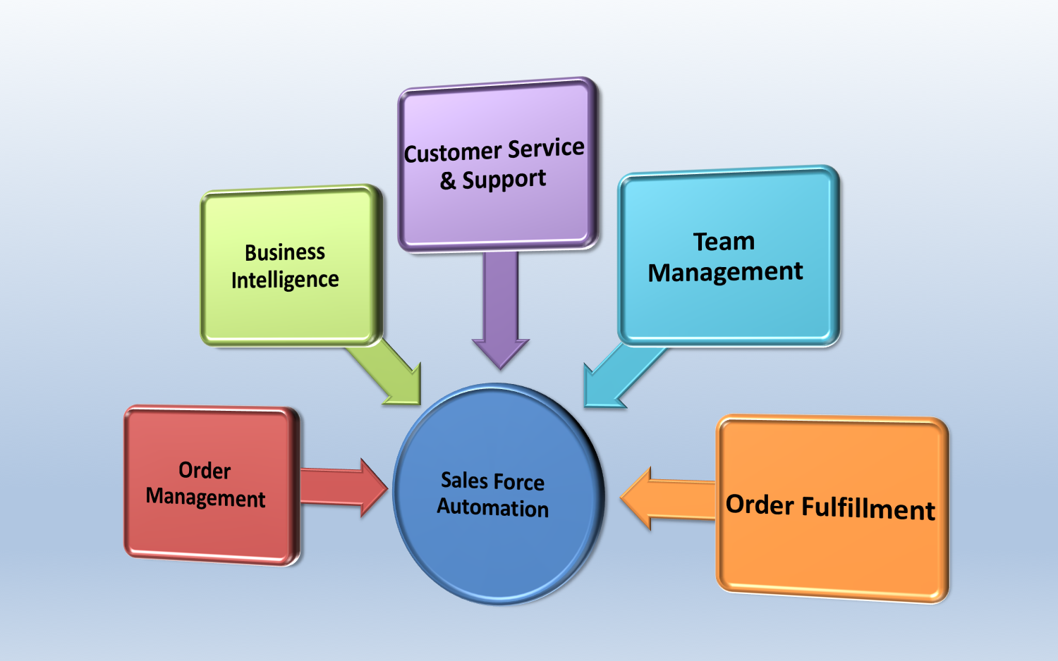 sales force automation is technology Sales force automation system is a system designed to overcome a company's customer relationship management the engagement of the company with their customers can help their sales person to be more familiarized with their customers' needs and wants (gilbert d harrell, 2002.
